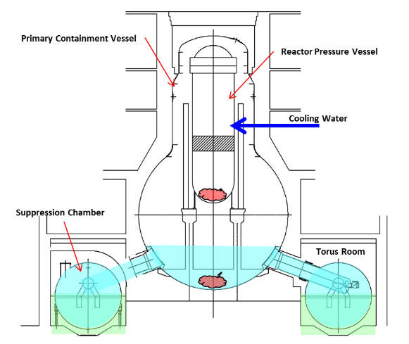 Diagram of Current Water Recirculation in Reactor