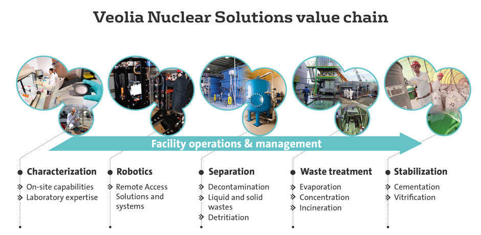 Nuclear Solution Value Chain